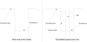 gambar modifikasi sumur